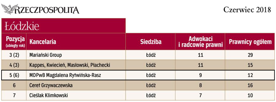 B2BLegal - Ranking LODZ 2018-06